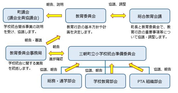 統合関連組織図