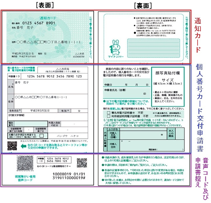 通知カード・交付申請書